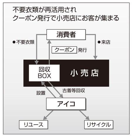 i:collect,図