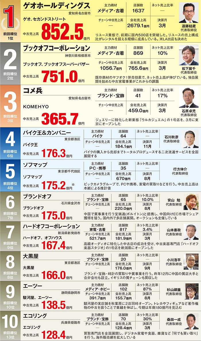 2016年中古売上ランキングBEST200 1位~10位