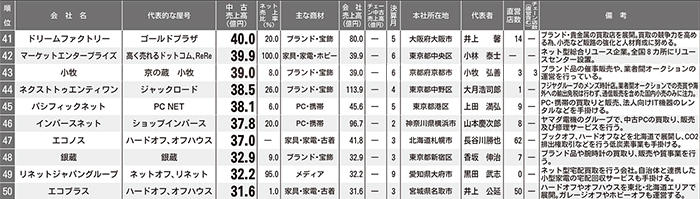 2016年中古売上ランキングBEST200 41位~50位