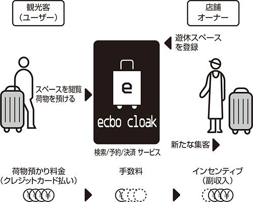 エクボクロークの仕組み