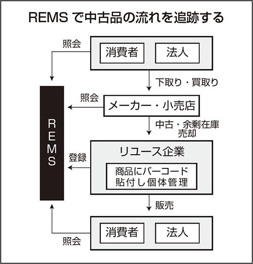 REMSで中古品の流れを追跡する