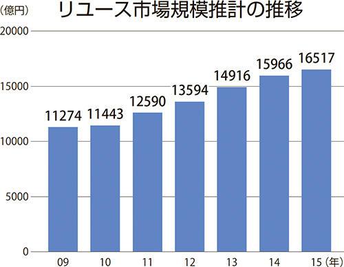 リユース市場規模推計の推移