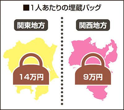 関西に比べ関東在住者の方が埋蔵バッグを抱えている