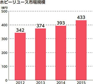 ホビーTOP15 グラフ