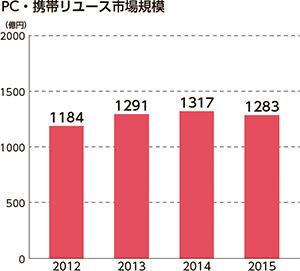 PC・携帯TOP20 グラフ