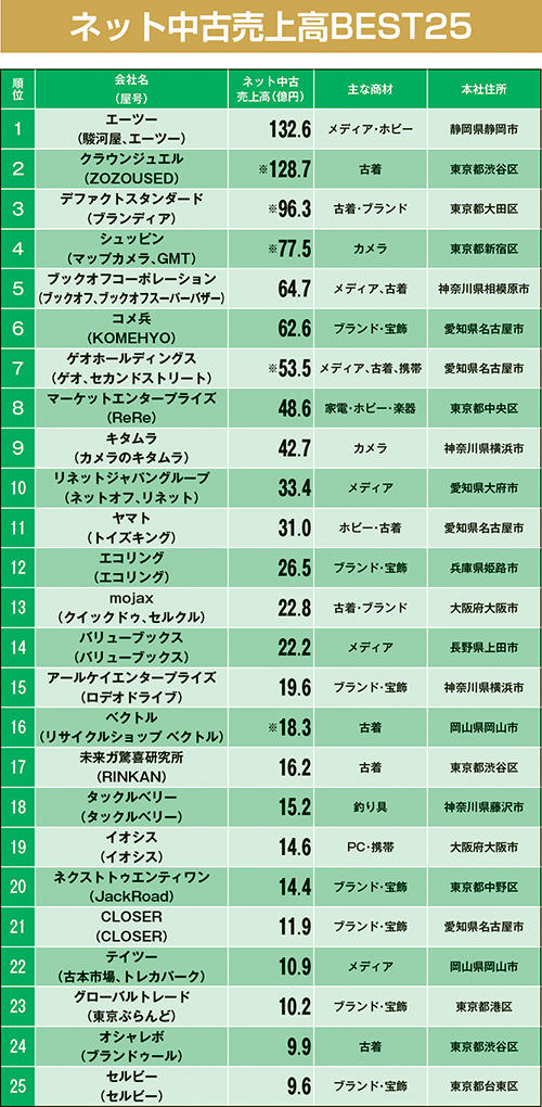 ネット中古売上高BEST25