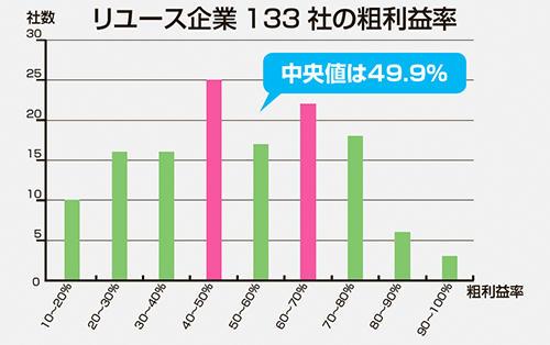 リユース企業133 社の粗利益率