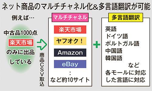 ネット商品のマルチチャネル化&多言語翻訳が可能