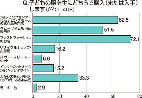 意識調査 グラフ1