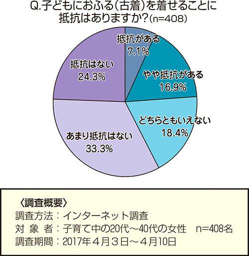 意識調査 グラフ2