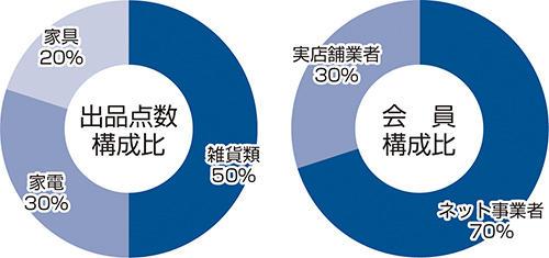 KD会オカチ市場連合 グラフ