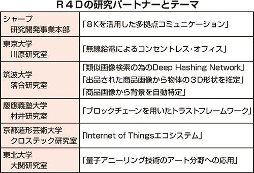 R4Dの研究パートナーとテーマ