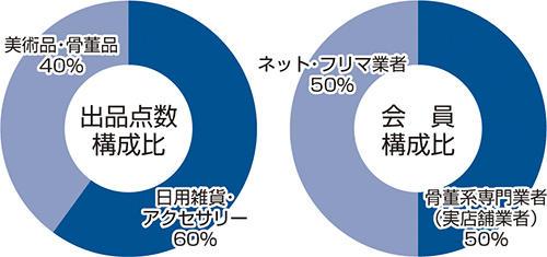 相州美術 グラフ