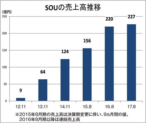 SOUの売上高推移