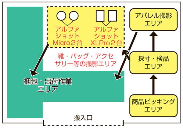 東京・板橋にある物流センター1階のイメージ