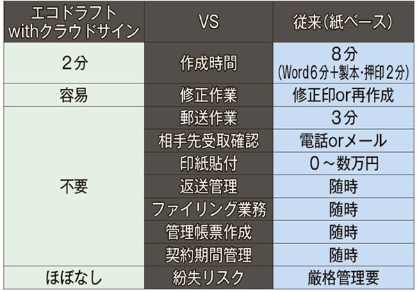 従来の契約書作成業務と電子化の比較