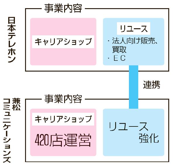 両社事業内容構図