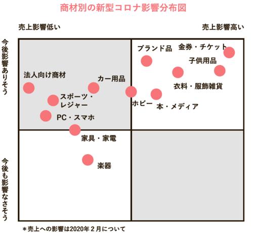 商材別新型コロナ影響分布図
