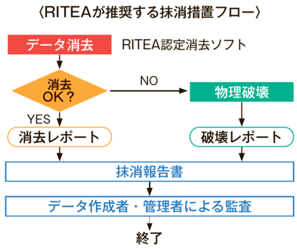 RITEAが推奨する抹消措置フロー