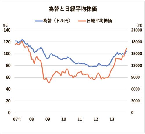 為替と日経平均株価