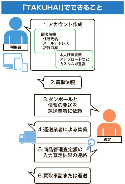 TAKUHAIの利用フロー。店舗HPにバナーを貼るなどしてアクセス。店舗の宅配買取業務を効率化できる