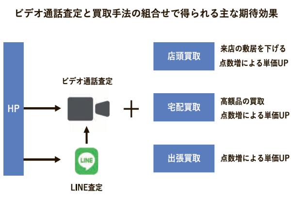 ビデオ通話査定と買取手法の組合せで得られる主な期待効果