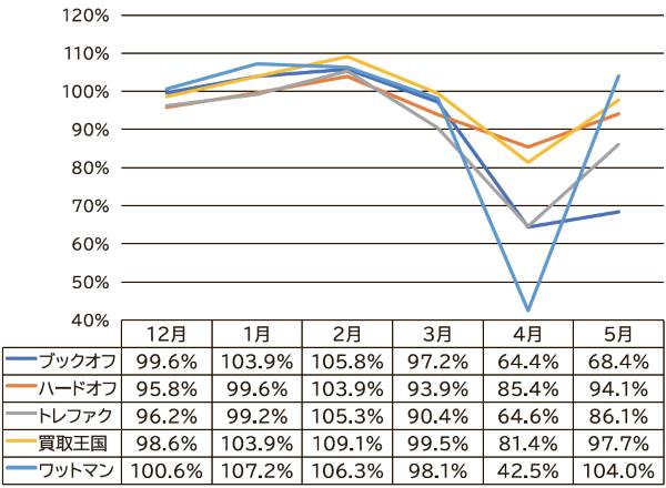 既存店売上の推移(前年同期比)