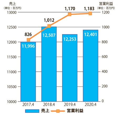 ここ4ヵ年のテンポスバスターズ単体の売上と営業利益の推移
