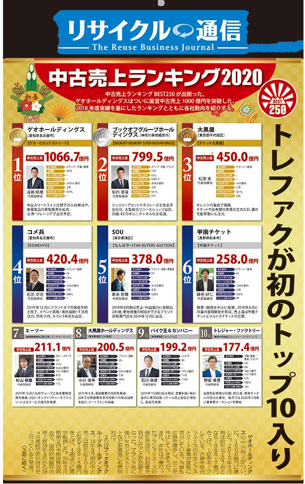 中古売上ランキング2020