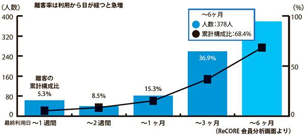 離客率は利用から日が経つと急増