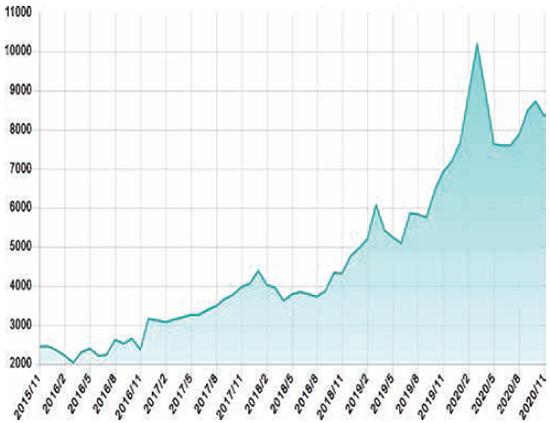 過去5年分のパラジウム価格推移