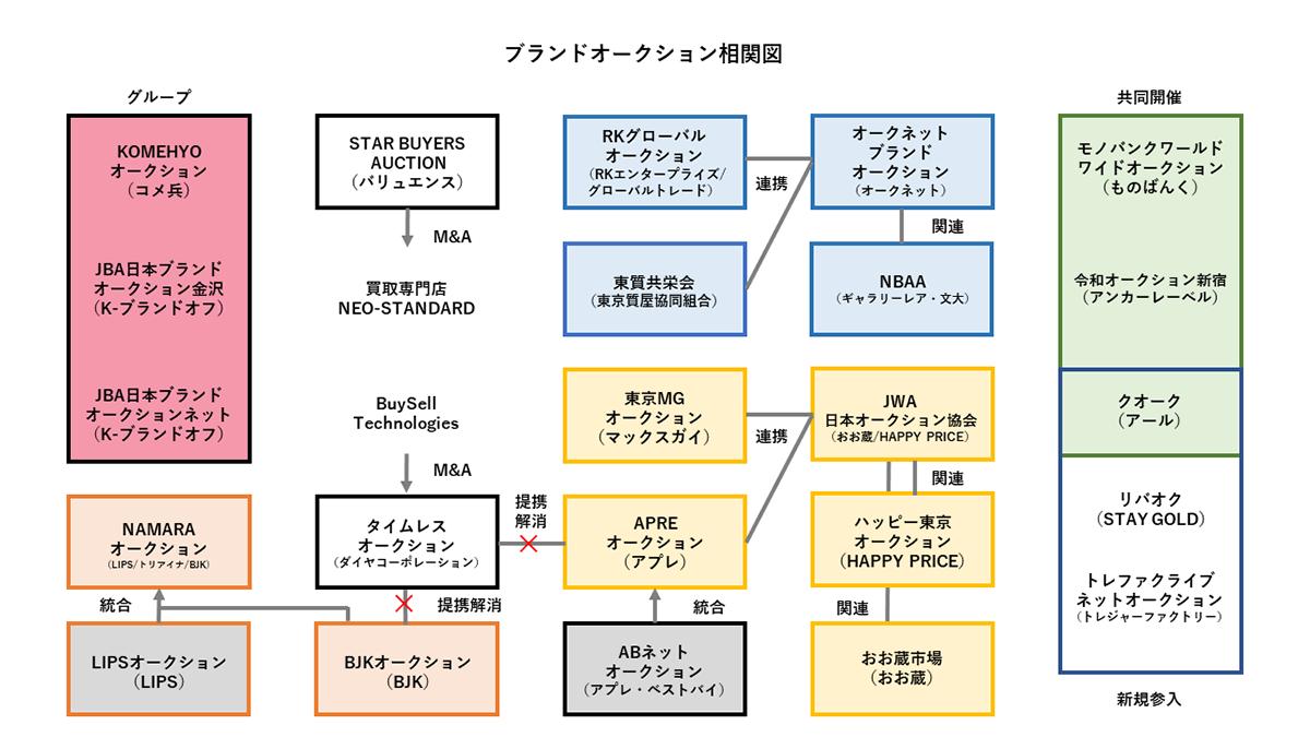 ブランドオークション相関図
