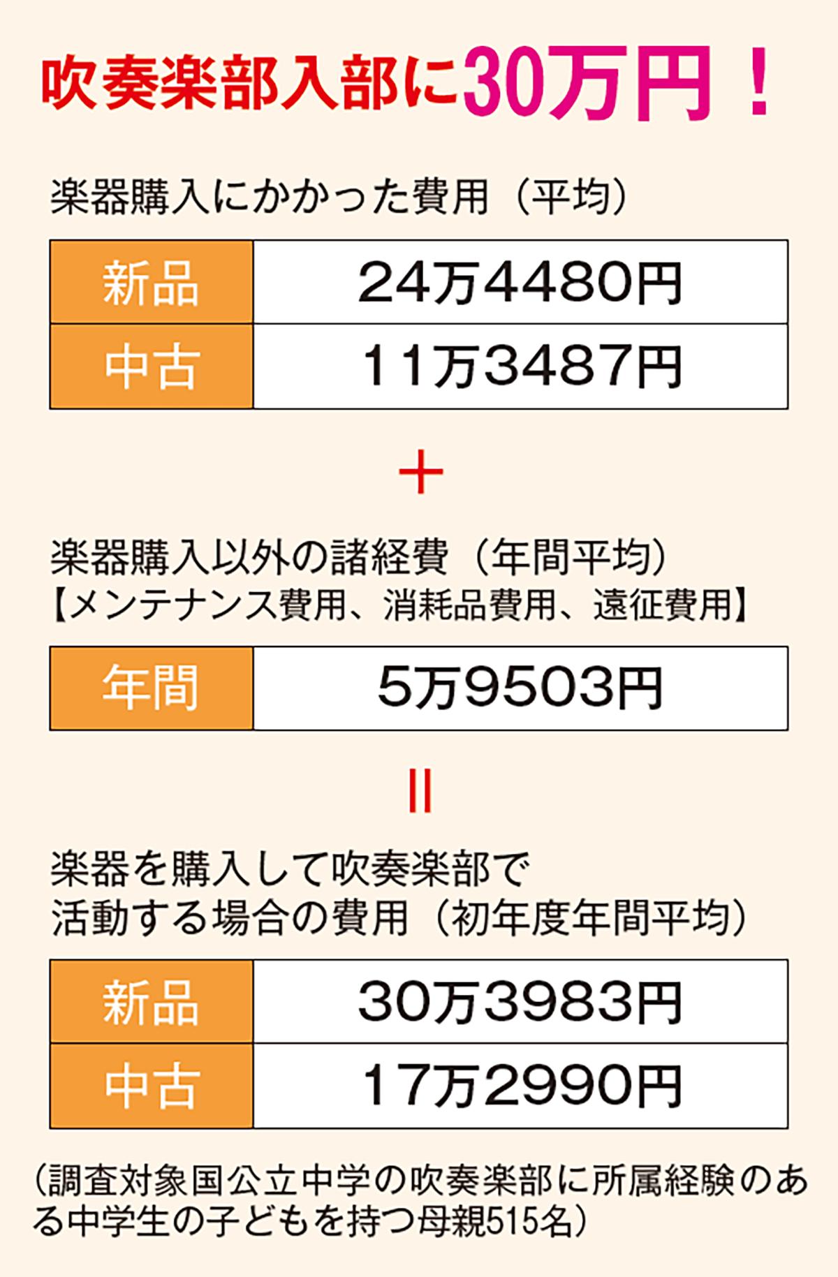 吹奏楽部入部に30万円