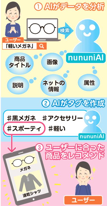 nununiAI