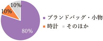 リファレンス 円グラグ