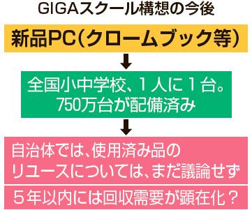GIGAスクール構想の今後