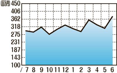販売額推移(2020年7月〜2021年6月)