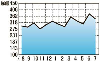 販売額推移(2020年8月〜2021年7月)