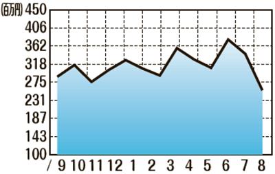 販売額推移(2020年9月〜2021年8月)