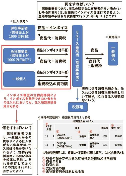 2023年10月から開始される「インボイス制度」の仕組み