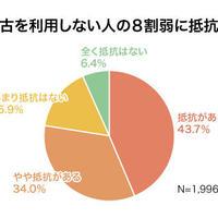 中古携帯利用2.7%に留まる