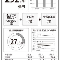 vol.2テイツー 中古売上高4期ぶりに増収