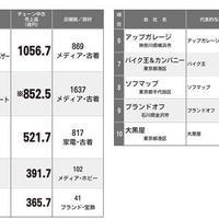 盤石の3大リユースチェーン、4位のエーツーが猛追