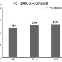<PC・携帯>ブロードリンク輸出で17億稼ぐ