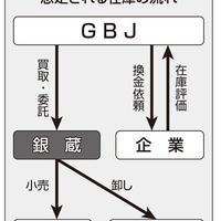 銀蔵とGBJが提携、中古ブランド品を販売