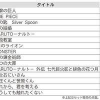 中古本売上速報、中古市場で人気の商品は(2016年2月)