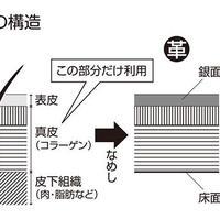 《皮革製品修復ラボ(03)》なめし剤の調合がオリジナリティーに