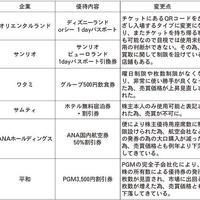《チケット売買講座10》内容変更で買取不可に!?