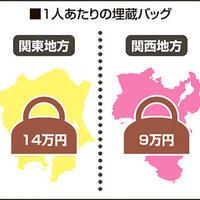 ラクサス調べ、埋蔵バッグは3.8兆円!?関東が多い傾向