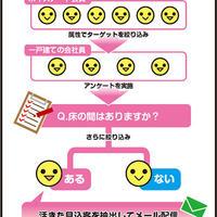 クリエイティブジャパン、44%のユーザーが開封するアンケ&メルマガ広告